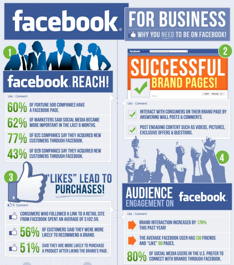 Facebook for business software