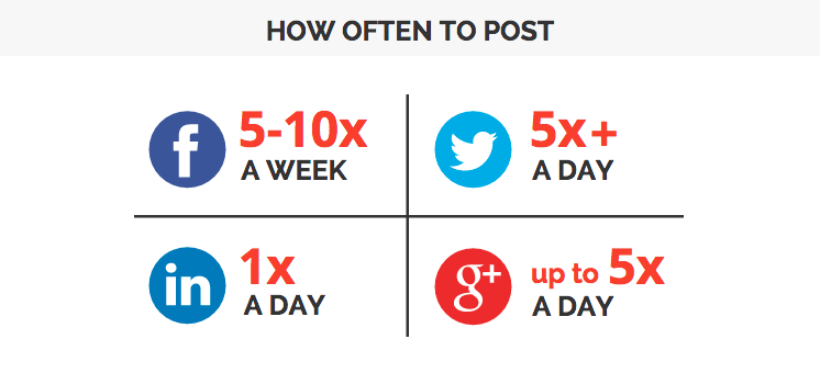 Maximum Posts Per Day for Social Networks and Blogs